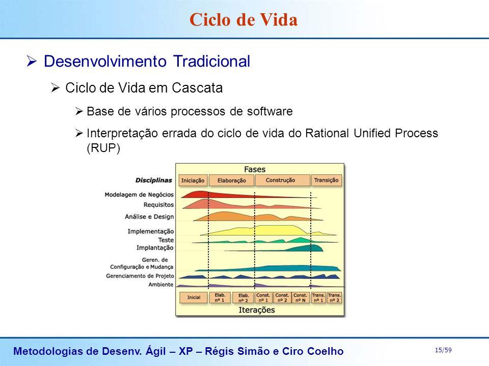 Metodologias de Desenv. Ágil – XP – Régis Simão e Ciro Coelho 15/59 Desenvolvimento Tradicional Ciclo de Vida em Cascata Base de vários processos de s