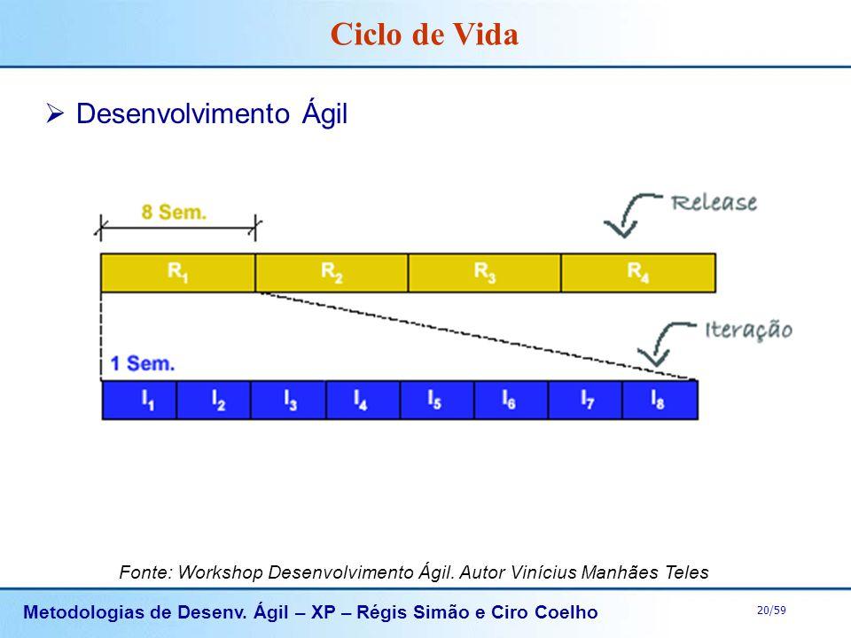 Metodologias de Desenv. Ágil – XP – Régis Simão e Ciro Coelho 20/59 Ciclo de Vida Desenvolvimento Ágil Fonte: Workshop Desenvolvimento Ágil. Autor Vin