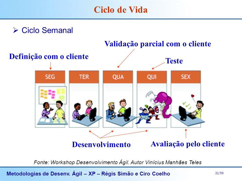 Metodologias de Desenv. Ágil – XP – Régis Simão e Ciro Coelho 21/59 Ciclo de Vida Ciclo Semanal Definição com o cliente Desenvolvimento Teste Avaliaçã