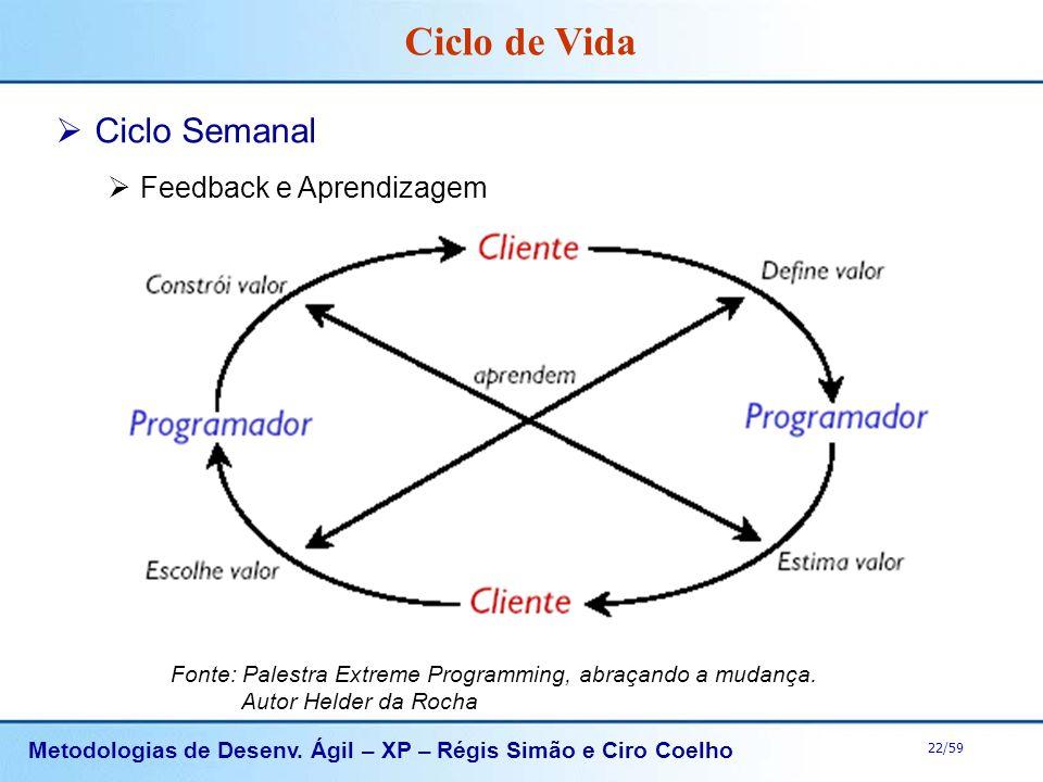 Metodologias de Desenv. Ágil – XP – Régis Simão e Ciro Coelho 22/59 Ciclo de Vida Fonte: Palestra Extreme Programming, abraçando a mudança. Autor Held