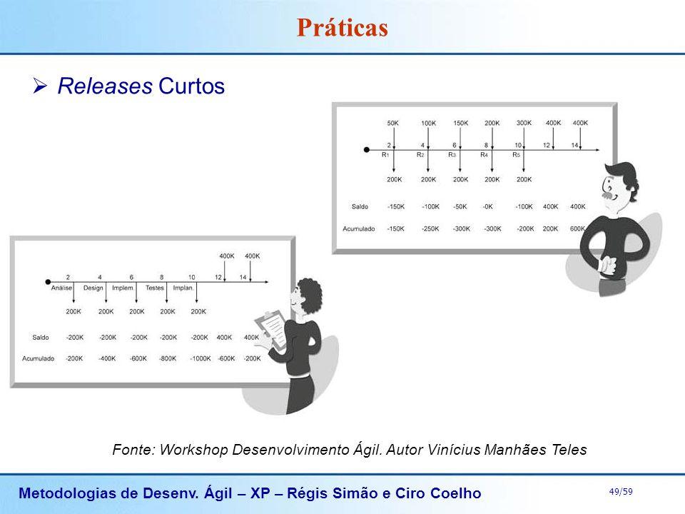 Metodologias de Desenv. Ágil – XP – Régis Simão e Ciro Coelho 49/59 Práticas Releases Curtos Fonte: Workshop Desenvolvimento Ágil. Autor Vinícius Manh