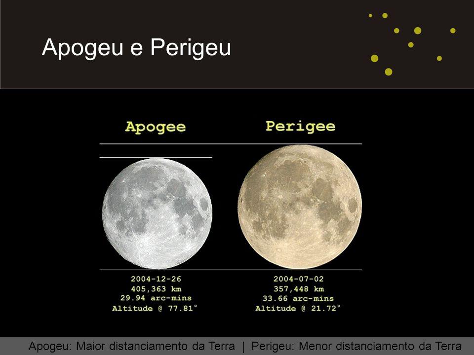 Área reservada para imagem; substituir box branco por imagem. Apogeu e Perigeu Apogeu: Maior distanciamento da Terra | Perigeu: Menor distanciamento d