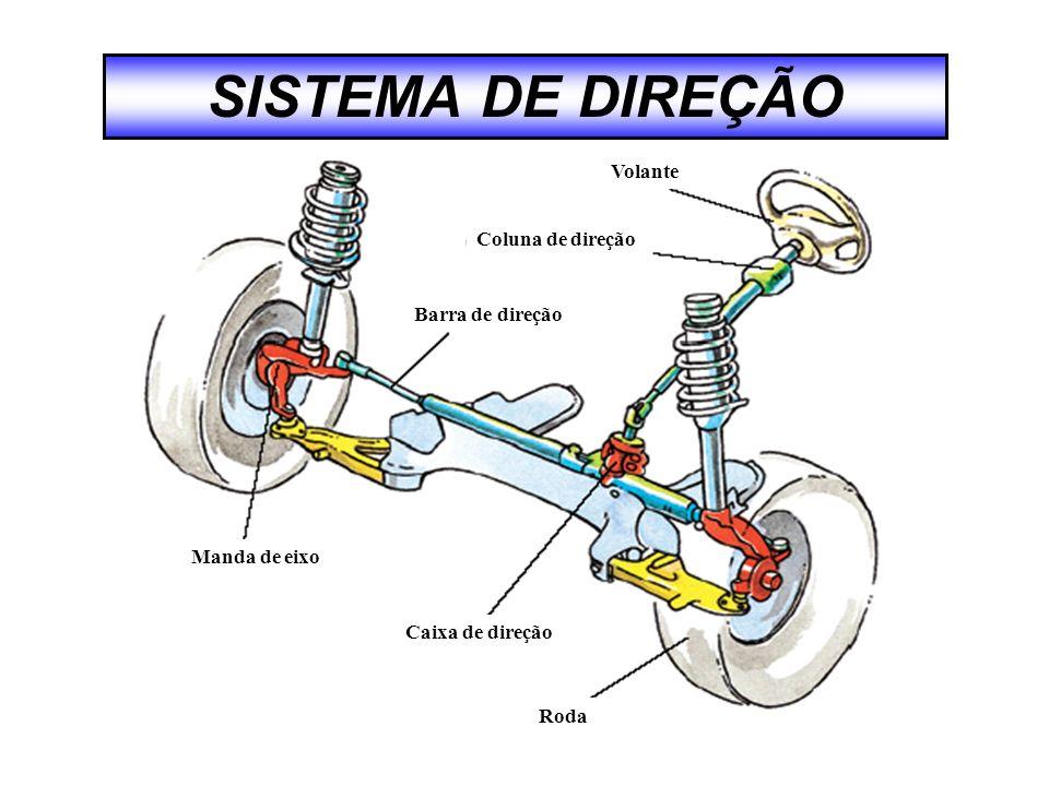 DIREÇÃO PINHÃO E CREMALHEIRA Cremalheira Coifa / Guarda pó Terminal de articulação Barra de direção Engrenagem da cremalheira Pinhão helicoidal