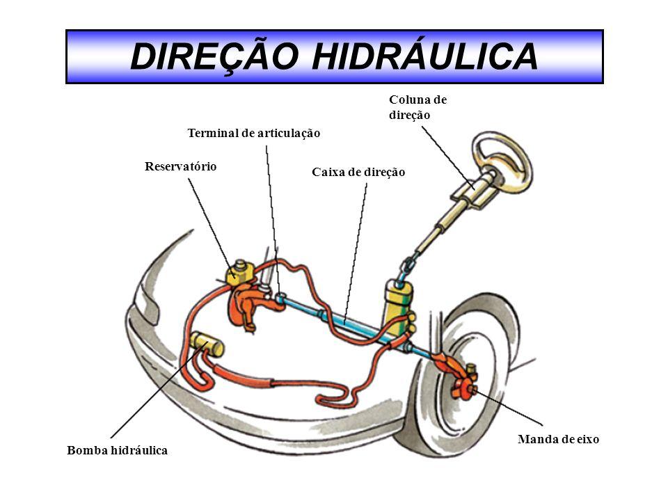 DIREÇÃO HIDRÁULICA