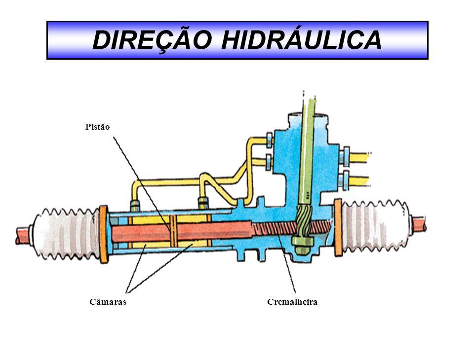 DIREÇÃO HIDRÁULICA Unidade hidráulica Válvula de retenção