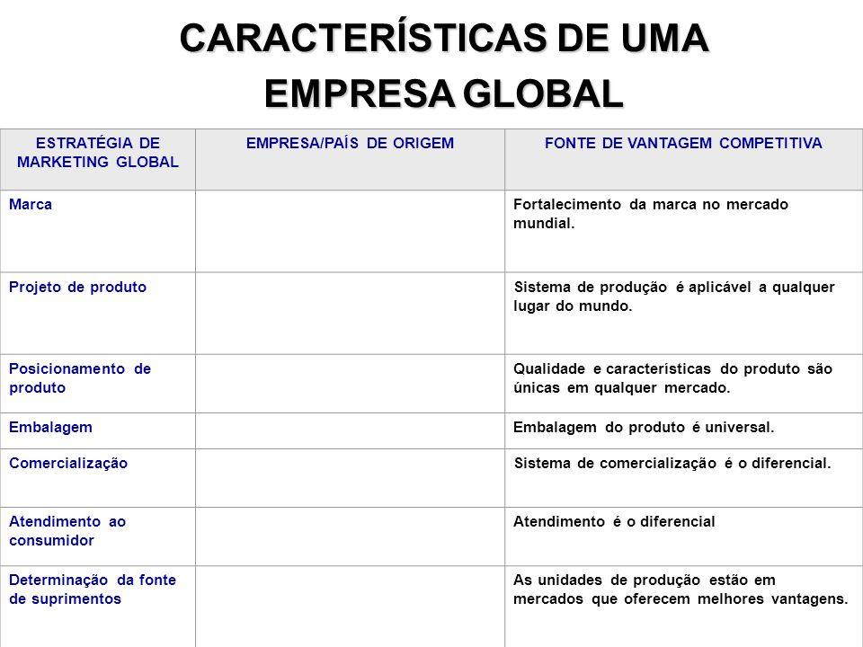 24 ESTRATÉGIA DE MARKETING GLOBAL EMPRESA/PAÍS DE ORIGEMFONTE DE VANTAGEM COMPETITIVA MarcaFortalecimento da marca no mercado mundial. Projeto de prod