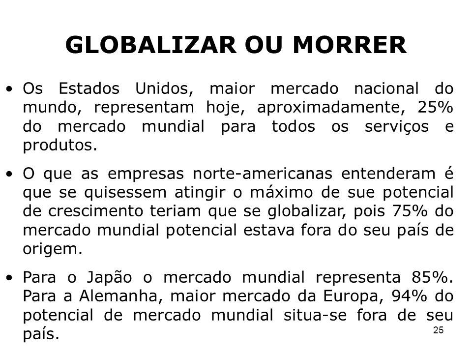 25 GLOBALIZAR OU MORRER Os Estados Unidos, maior mercado nacional do mundo, representam hoje, aproximadamente, 25% do mercado mundial para todos os se