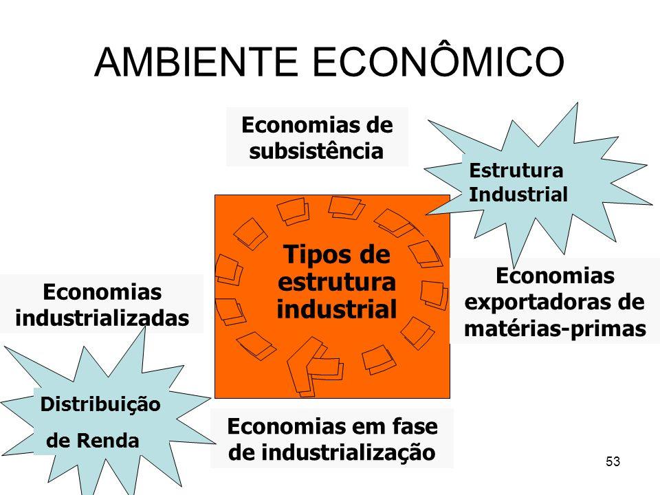 53 Tipos de estrutura industrial Economias de subsistência Economias exportadoras de matérias-primas Economias em fase de industrialização Economias i