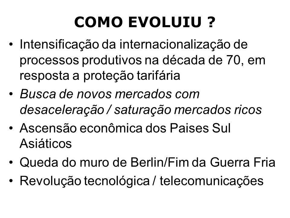 COMO EVOLUIU ? Intensificação da internacionalização de processos produtivos na década de 70, em resposta a proteção tarifária Busca de novos mercados