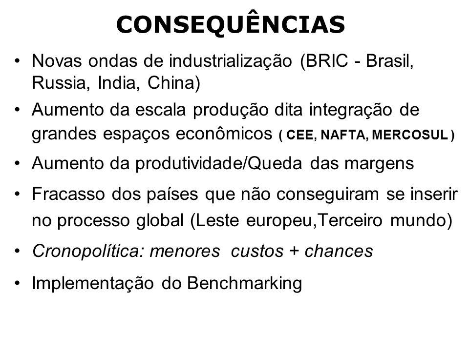 CONSEQUÊNCIAS Novas ondas de industrialização (BRIC - Brasil, Russia, India, China) Aumento da escala produção dita integração de grandes espaços econ