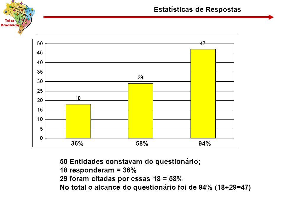 Estatísticas de Respostas 36%58%94% 50 Entidades constavam do questionário; 18 responderam = 36% 29 foram citadas por essas 18 = 58% No total o alcanc