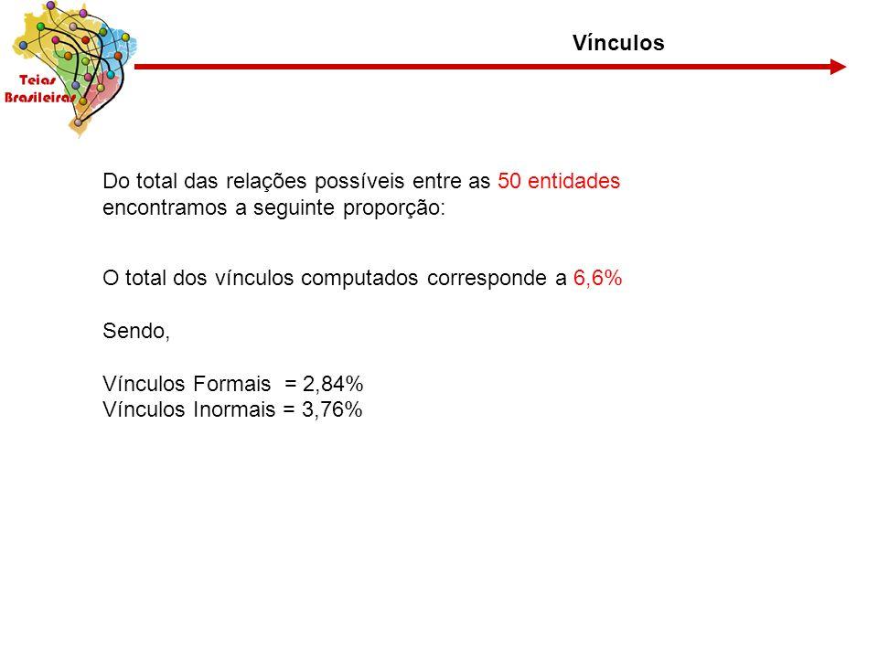 Do total das relações possíveis entre as 50 entidades encontramos a seguinte proporção: O total dos vínculos computados corresponde a 6,6% Sendo, Vínc