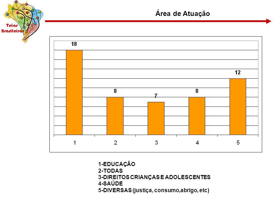 Área de Atuação 1-EDUCAÇÃO 2-TODAS 3-DIREITOS CRIANÇAS E ADOLESCENTES 4-SAÚDE 5-DIVERSAS (justiça, consumo,abrigo, etc)