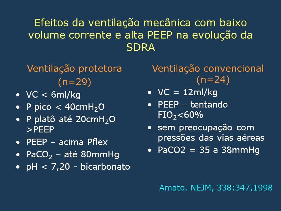 Efeitos da ventilação mecânica com baixo volume corrente e alta PEEP na evolução da SDRA Ventilação protetora (n=29) VC < 6ml/kg P pico < 40cmH 2 O P