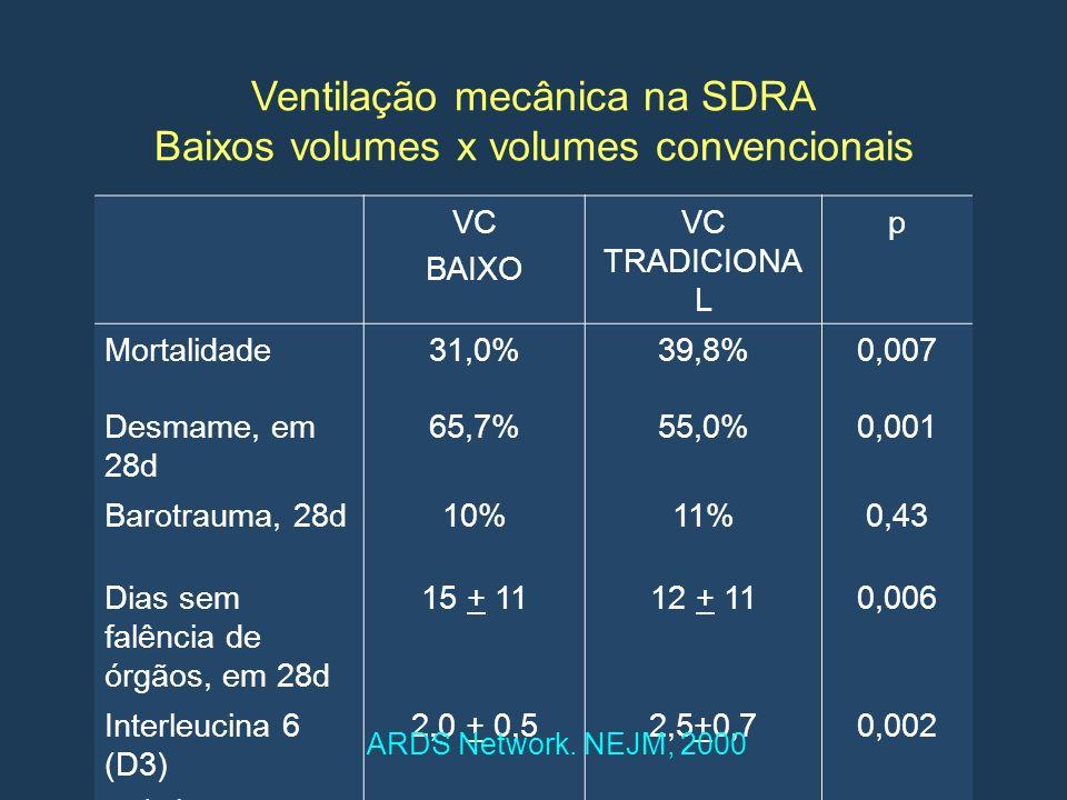 Ventilação mecânica na SDRA Baixos volumes x volumes convencionais VC BAIXO VC TRADICIONA L p Mortalidade31,0%39,8%0,007 Desmame, em 28d 65,7%55,0%0,0