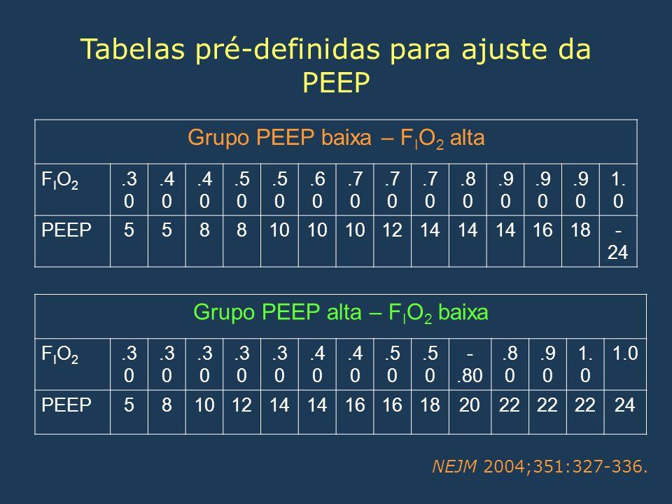 Tabelas pré-definidas para ajuste da PEEP Grupo PEEP baixa – F I O 2 alta FIO2FIO2.3 0.4 0.5 0.6 0.7 0.8 0.9 0 1. 0 PEEP558810 1214 1618- 24 Grupo PEE