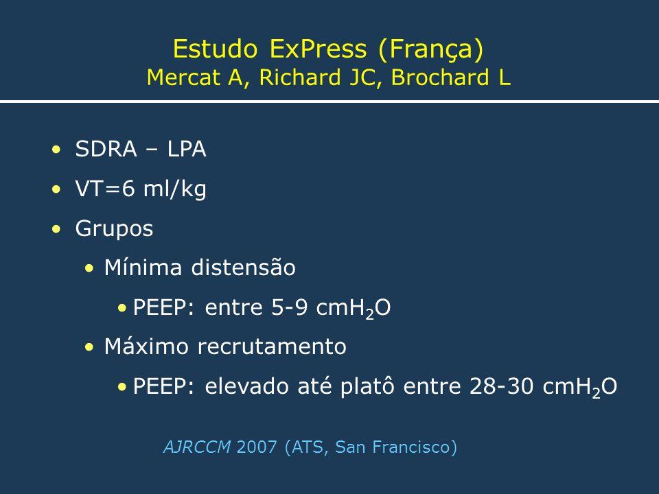 SDRA – LPA VT=6 ml/kg Grupos Mínima distensão PEEP: entre 5-9 cmH 2 O Máximo recrutamento PEEP: elevado até platô entre 28-30 cmH 2 O Estudo ExPress (