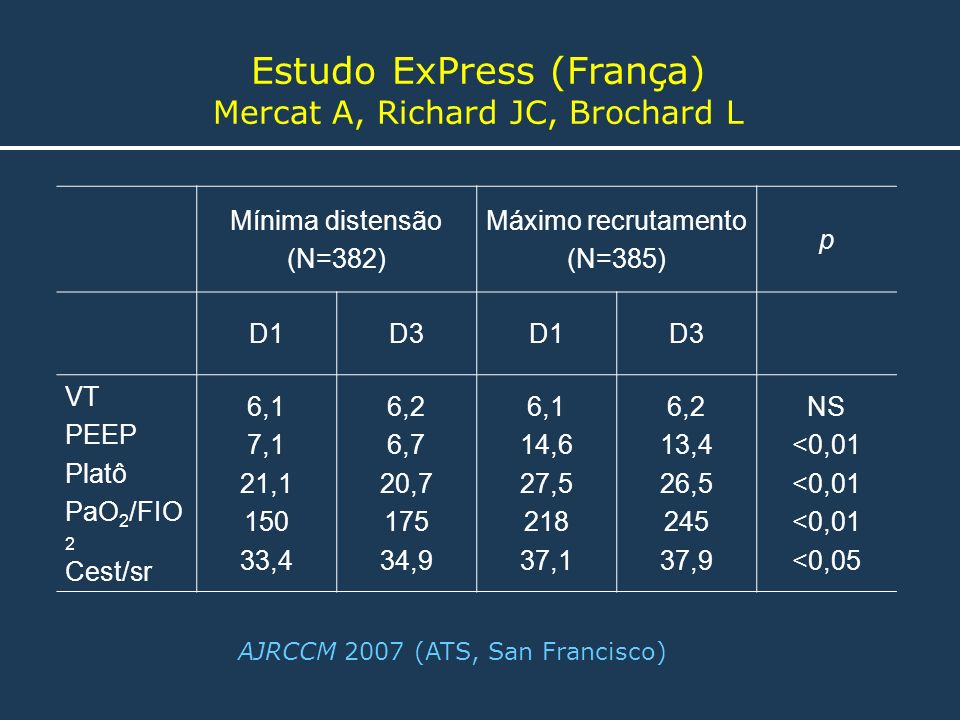 Estudo ExPress (França) Mercat A, Richard JC, Brochard L AJRCCM 2007 (ATS, San Francisco) Mínima distensão (N=382) Máximo recrutamento (N=385) p D1D3D
