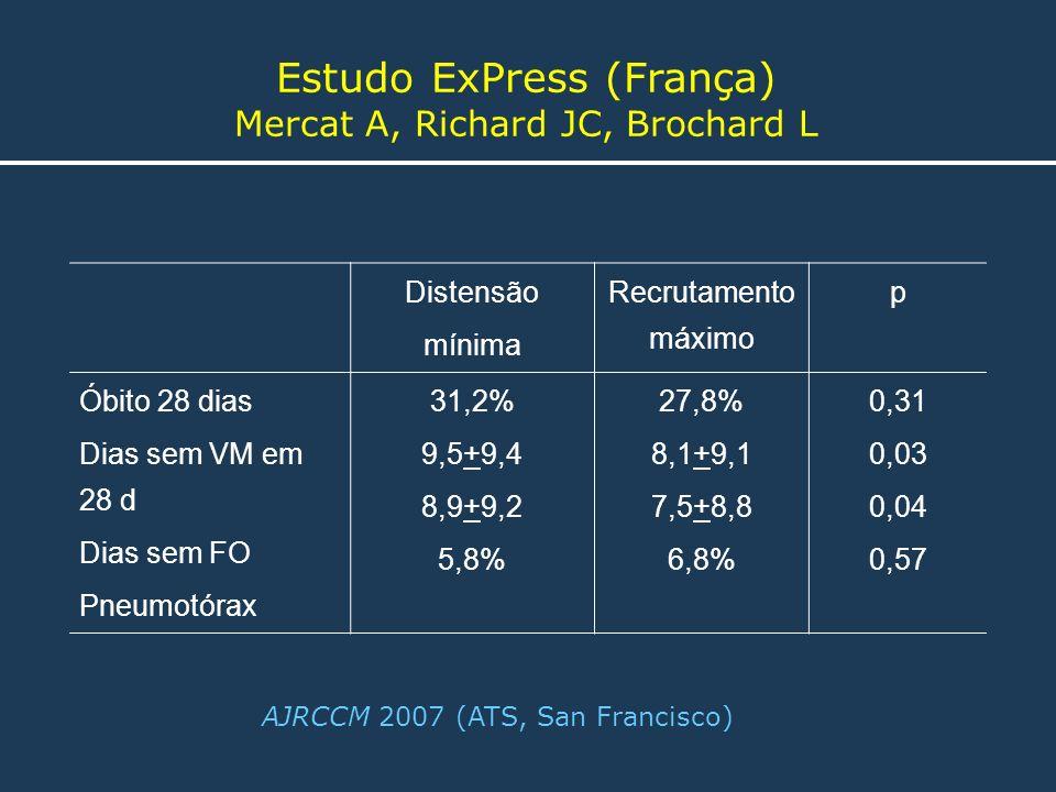 Estudo ExPress (França) Mercat A, Richard JC, Brochard L AJRCCM 2007 (ATS, San Francisco) Distensão mínima Recrutamento máximo p Óbito 28 dias Dias se