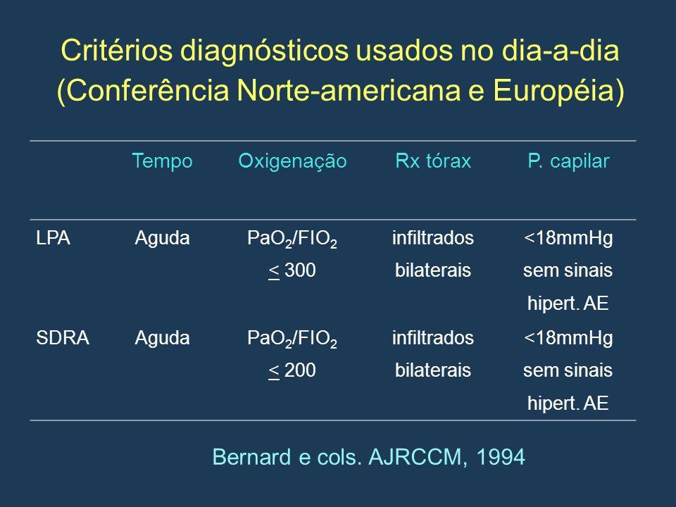 Critérios diagnósticos usados no dia-a-dia (Conferência Norte-americana e Européia) TempoOxigenaçãoRx tóraxP. capilar LPAAguda PaO 2 /FIO 2 < 300 infi