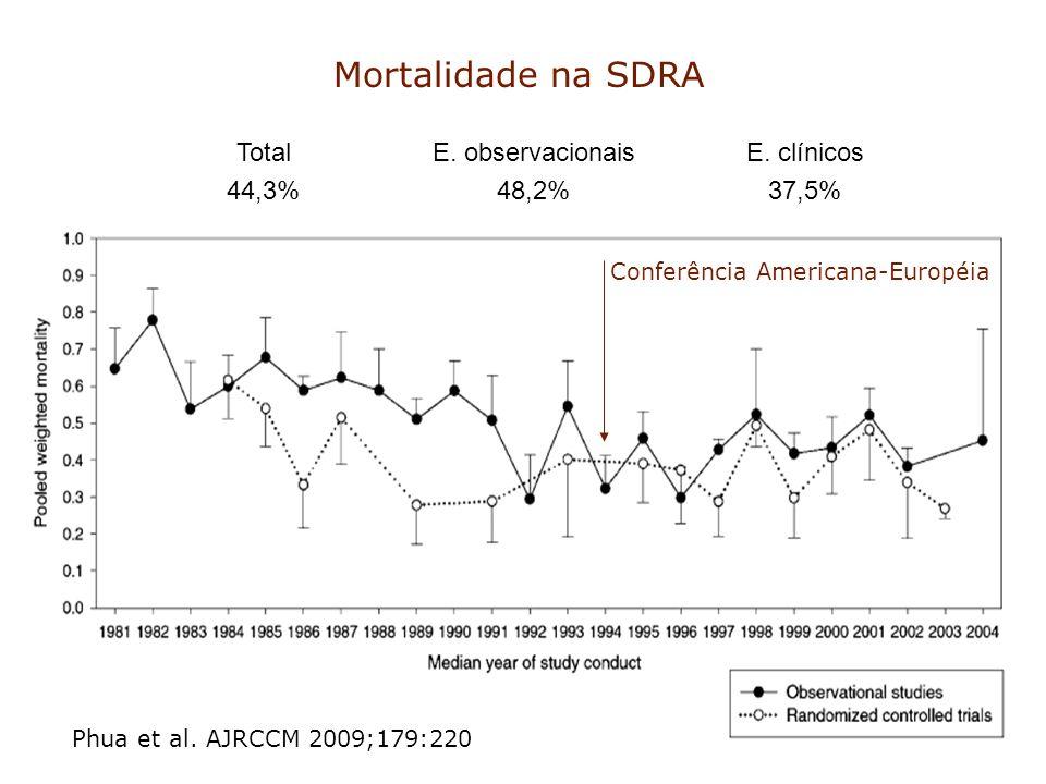 Mortalidade na SDRA Phua et al. AJRCCM 2009;179:220 Conferência Americana-Européia Total 44,3% E. observacionais 48,2% E. clínicos 37,5%