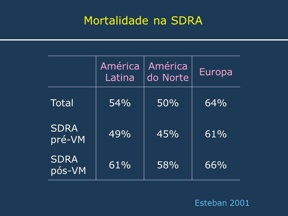 Mortalidade na SDRA Esteban 2001 América Latina América do Norte Europa Total54%50%64% SDRA pré-VM 49%45%61% SDRA pós-VM 61%58%66%