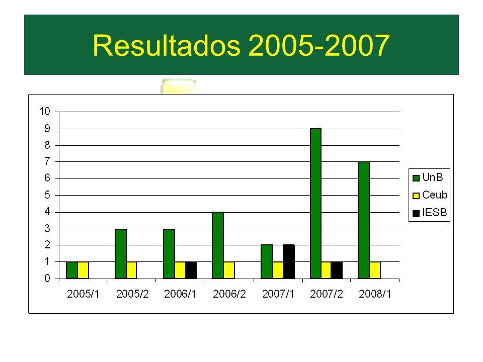 Resultados 2005-2007
