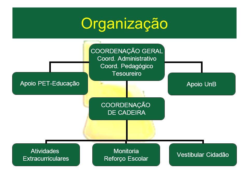 Organização COORDENAÇÃO GERAL Coord. Administrativo Coord. Pedagógico Tesoureiro Atividades Extracurriculares Monitoria Reforço Escolar COORDENAÇÃO DE