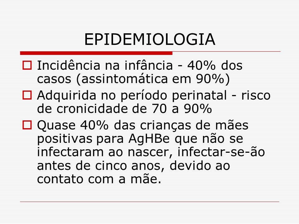 EPIDEMIOLOGIA Incidência na infância - 40% dos casos (assintomática em 90%) Adquirida no período perinatal - risco de cronicidade de 70 a 90% Quase 40