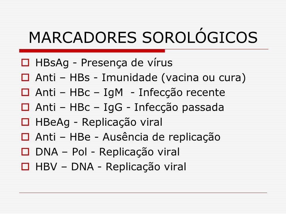 MARCADORES SOROLÓGICOS HBsAg - Presença de vírus Anti – HBs - Imunidade (vacina ou cura) Anti – HBc – IgM - Infecção recente Anti – HBc – IgG - Infecç