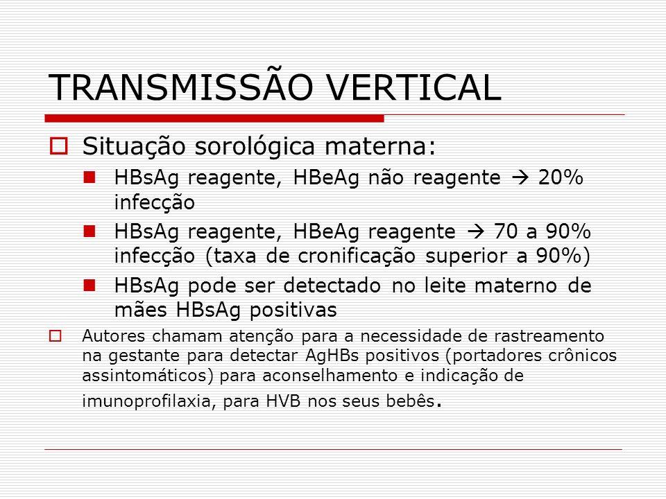 TRANSMISSÃO VERTICAL Situação sorológica materna: HBsAg reagente, HBeAg não reagente 20% infecção HBsAg reagente, HBeAg reagente 70 a 90% infecção (ta