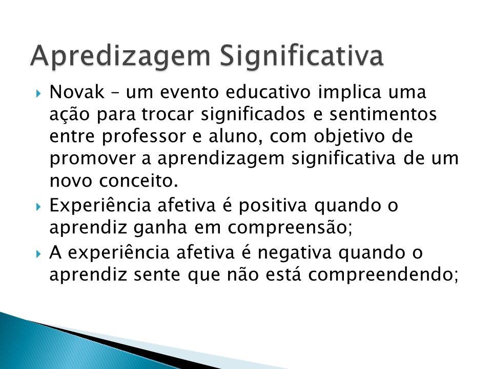 Novak – um evento educativo implica uma ação para trocar significados e sentimentos entre professor e aluno, com objetivo de promover a aprendizagem s