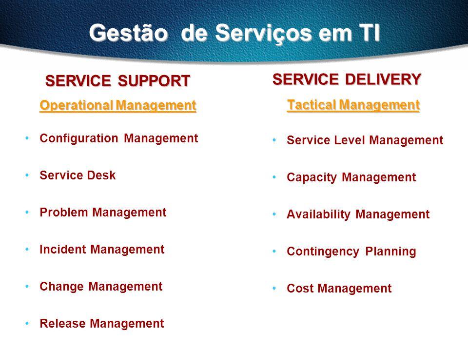Gestão de Serviços em TI SERVICE DELIVERY Tactical Management Service Level Management Capacity Management Availability Management Contingency Plannin
