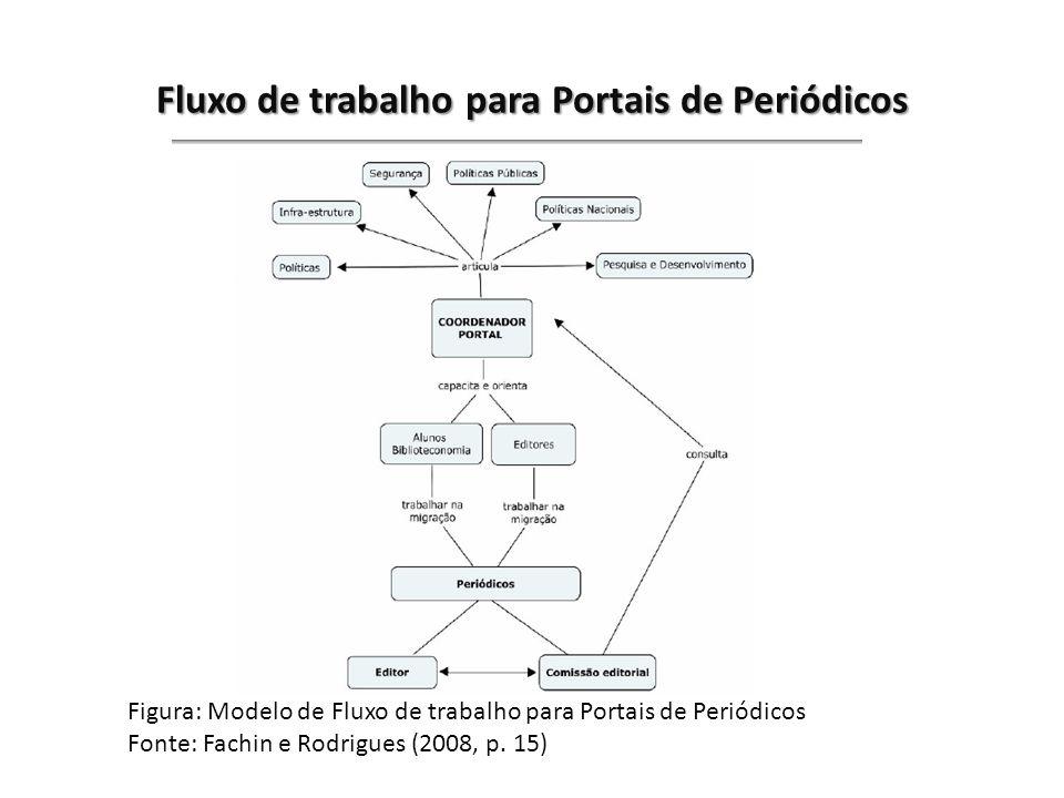 Fluxo de trabalho para Portais de Periódicos Figura: Modelo de Fluxo de trabalho para Portais de Periódicos Fonte: Fachin e Rodrigues (2008, p. 15)