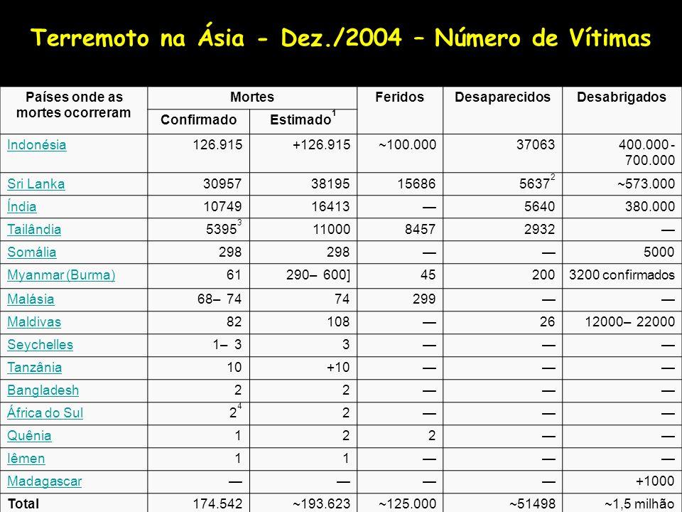 Países onde as mortes ocorreram MortesFeridosDesaparecidosDesabrigados ConfirmadoEstimado 1 Indonésia126.915+126.915~100.00037063400.000 - 700.000 Sri