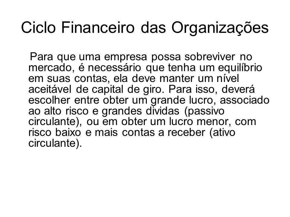 Ciclo Financeiro das Organizações Para que uma empresa possa sobreviver no mercado, é necessário que tenha um equilíbrio em suas contas, ela deve mant