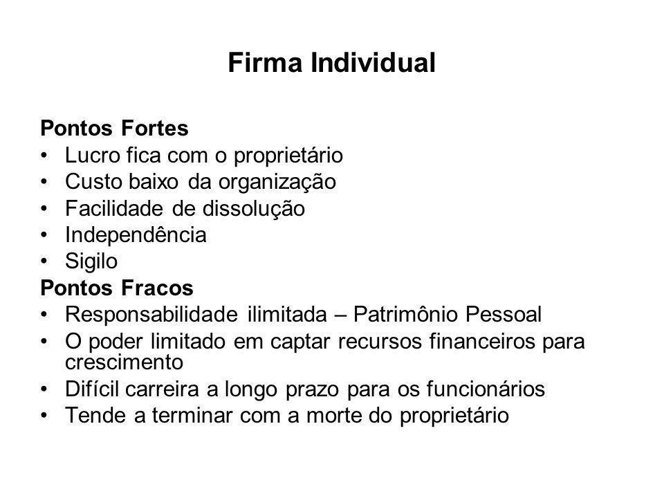 Firma Individual Pontos Fortes Lucro fica com o proprietário Custo baixo da organização Facilidade de dissolução Independência Sigilo Pontos Fracos Re