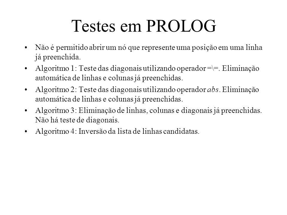 Testes em PROLOG Não é permitido abrir um nó que represente uma posição em uma linha já preenchida. Algoritmo 1: Teste das diagonais utilizando operad