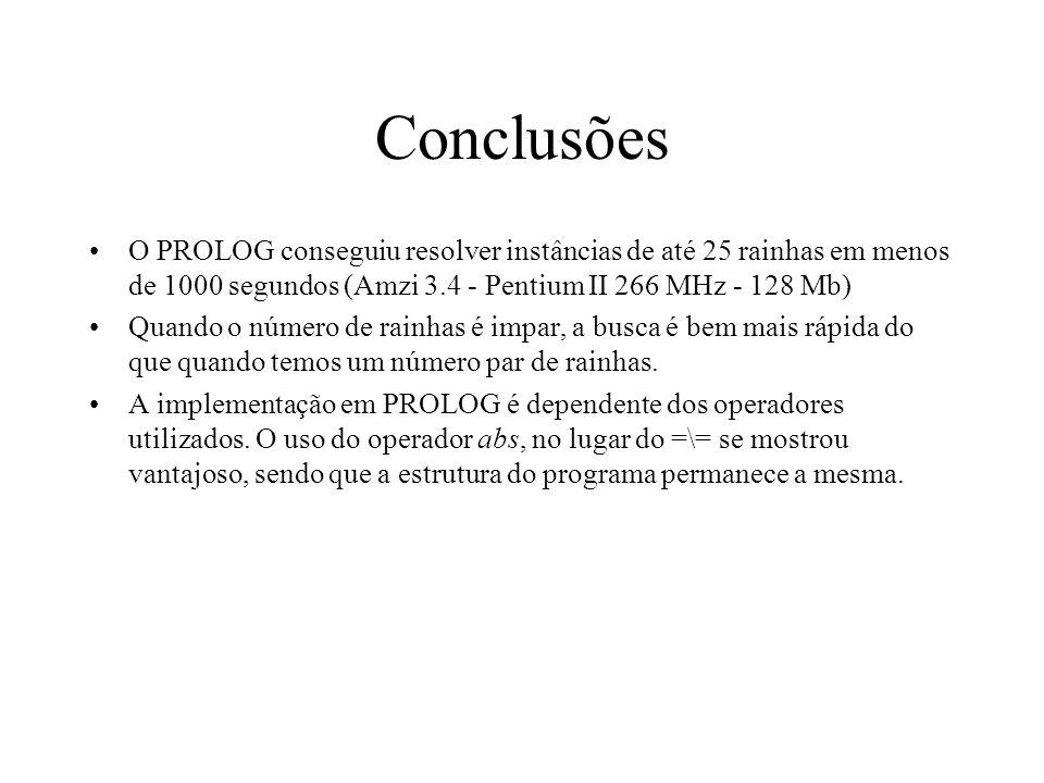 Conclusões O PROLOG conseguiu resolver instâncias de até 25 rainhas em menos de 1000 segundos (Amzi 3.4 - Pentium II 266 MHz - 128 Mb) Quando o número