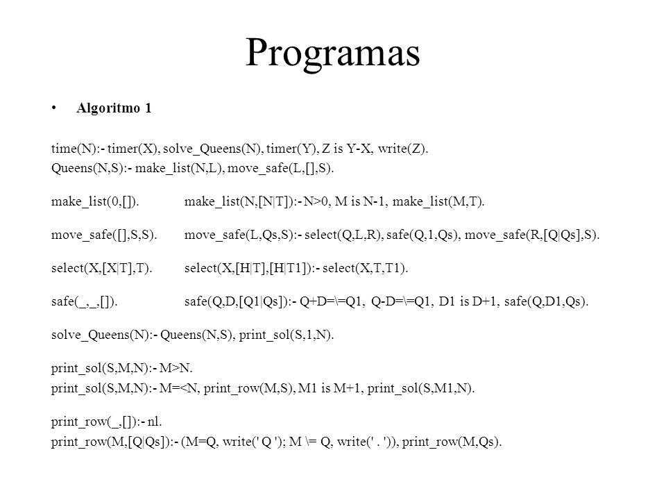 Programas Algoritmo 1 time(N):- timer(X), solve_Queens(N), timer(Y), Z is Y-X, write(Z). Queens(N,S):- make_list(N,L), move_safe(L,[],S). make_list(0,