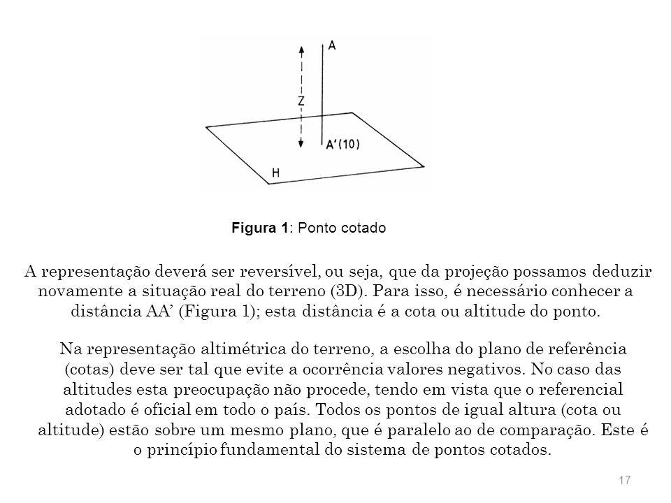 No sistema de pontos cotados, os diversos pontos do terreno são projetados ortogonalmente sobre um plano de referência (cotas) ou sobre a superfície d