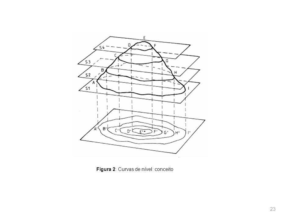 22 a)Toda curva de nível fecha-se sobre si mesma, dentro ou fora dos limites do papel; b)Duas curvas de nível jamais se cruzarão; c)Várias curvas de n