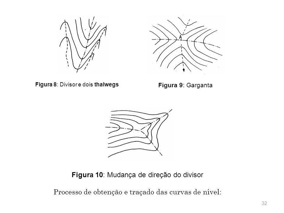 31 Figura 7: Representação de trecho de um rio Na seqüência, são mostradas algumas figuras mostrando situações de interesse no entendimento das formas