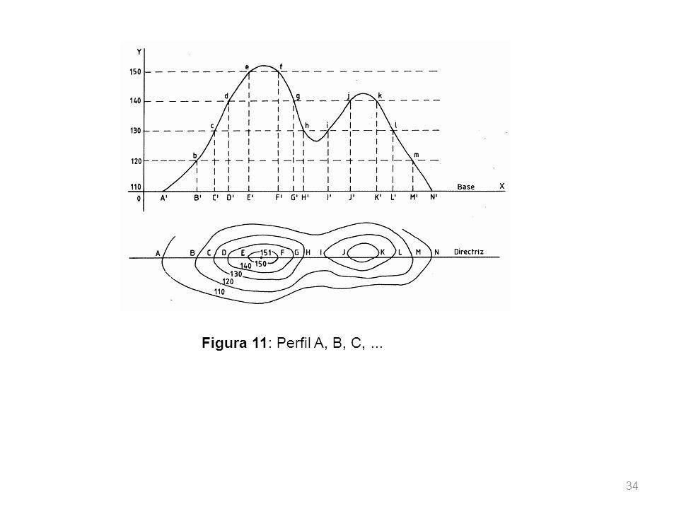 33 A primeira providência para a obtenção das curvas de nível é calcular as alturas de todos os pontos envolvidos nos nivelamentos geométrico e taqueo