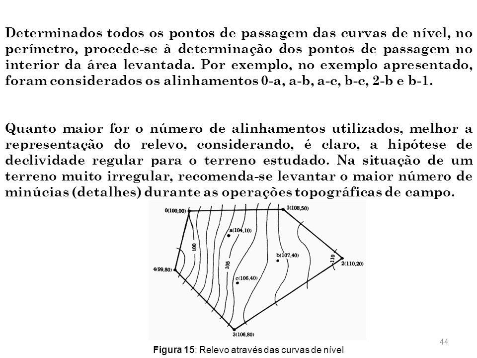 43 Marcando-se no desenho, a partir do vértice 0 (zero), a distância horizontal de 0,76 cm, se obtém o ponto de passagem, em planta, da curva de nível