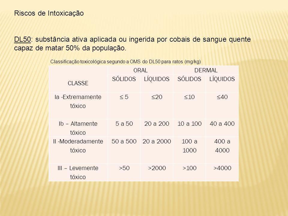 Riscos de Intoxicação DL50: substância ativa aplicada ou ingerida por cobais de sangue quente capaz de matar 50% da população. CLASSE ORALDERMAL SÓLID