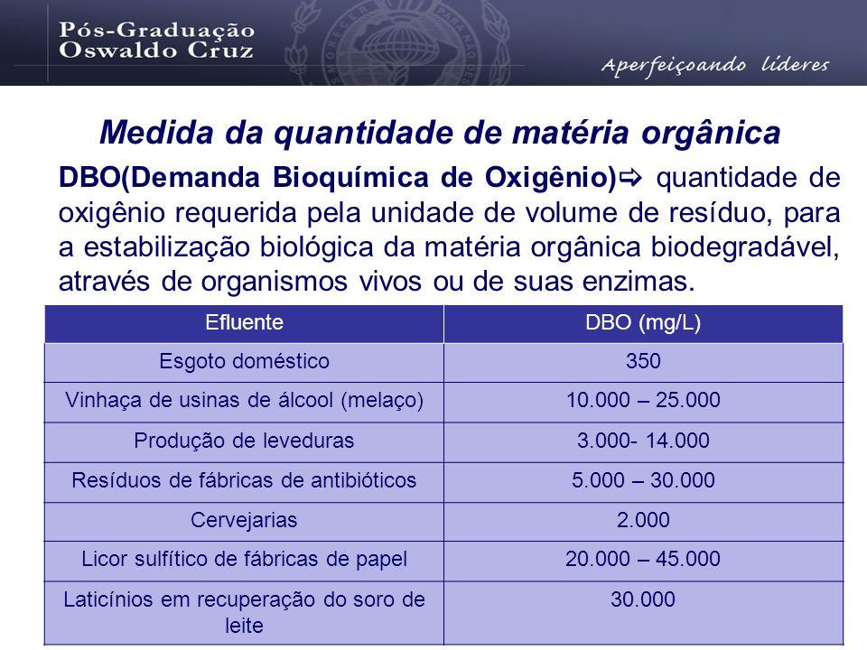 DBO(Demanda Bioquímica de Oxigênio) quantidade de oxigênio requerida pela unidade de volume de resíduo, para a estabilização biológica da matéria orgâ