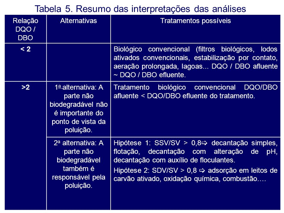 Relação DQO / DBO AlternativasTratamentos possíveis < 2Biológico convencional (filtros biológicos, lodos ativados convencionais, estabilização por con