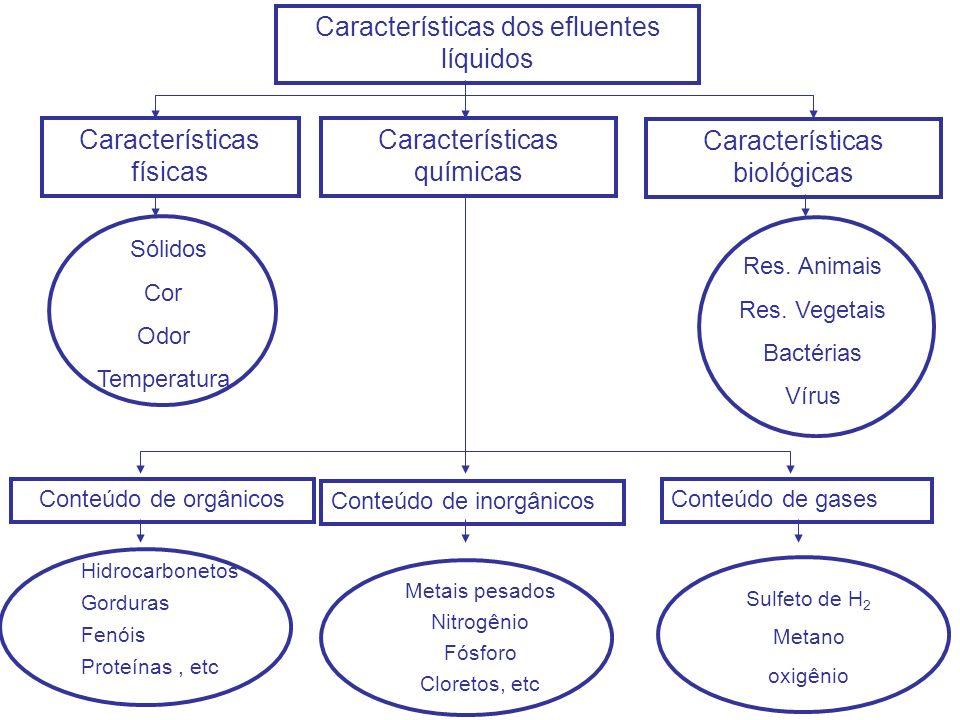 Características dos efluentes líquidos Características físicas Características químicas Características biológicas Sólidos Cor Odor Temperatura Res. A