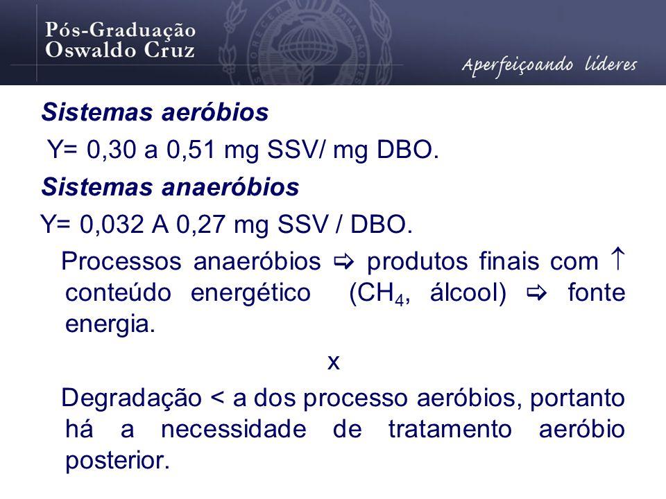 Sistemas aeróbios Y= 0,30 a 0,51 mg SSV/ mg DBO. Sistemas anaeróbios Y= 0,032 A 0,27 mg SSV / DBO. Processos anaeróbios produtos finais com conteúdo e